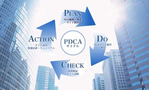 Web戦略をPDCAサイクルに沿って実施